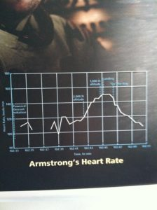 Neil Armstrong's Heart Rate - A Cool Customer, But Still...